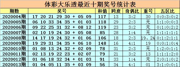 [公益彩票]卜算子大乐透第20014期:前区胆码13 20