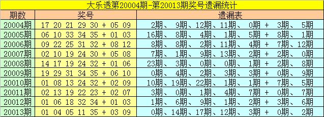 [公益彩票]雀妃大乐透第20014期:前区胆码22 32