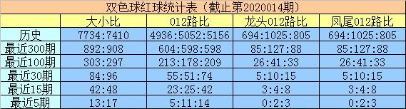 [公益彩票]明皇双色球第20015期:放弃2路蓝球