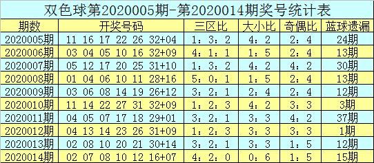 [公益彩票]吕洞阳双色球第20015期:红球大号回补