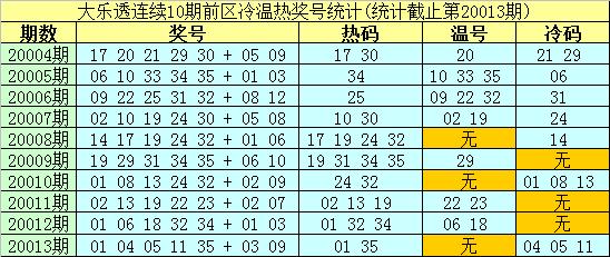 [公益彩票]南华天大乐透第20014期:后区锁定01 05