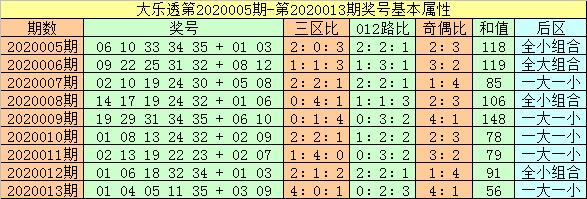 [公益彩票]闲人大乐透第20014期:后区可杀5码