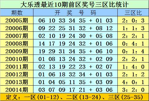 [公益彩票]双贵大乐透第20015期:前区双胆06 27