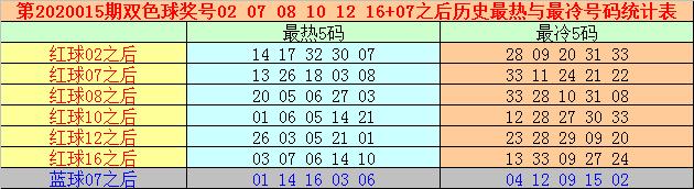[公益彩票]万妙仙双色球第20015期:红球杀7码