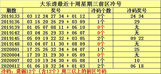 [公益彩票]何明大乐透第20015期:周三注意冷号14