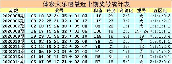 [公益彩票]卜算子大乐透第20015期:前区胆23 25