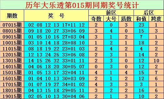 [公益彩票]陈亮大乐透第20015期:后区和值看20
