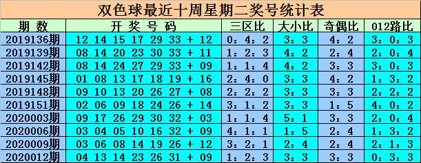 [公益彩票]王重明双色球第20015期:看好凤尾31