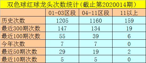 [公益彩票]闲人双色球第20015期:独蓝关注09
