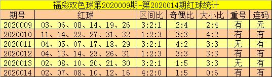 [公益彩票]郑飞双色球第20015期:红球大号回补