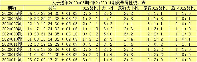 [公益彩票]吕洞阳大乐透第20015期:012路比1-2-2