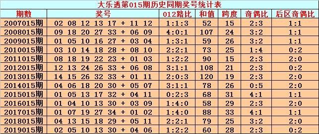 [公益彩票]英豪大乐透第20015期:前区012路比2-2-1