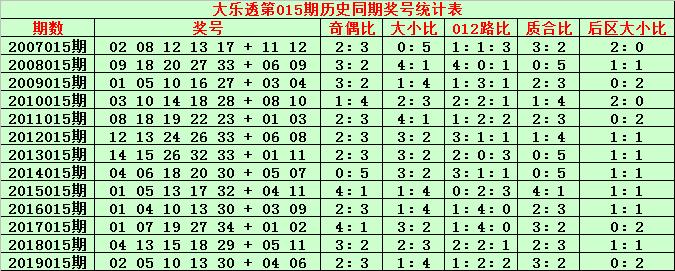[公益彩票]金成大乐透第20015期:质合比3-2