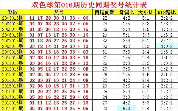 [公益彩票]阿旺双色球第20016期:龙头02 凤尾31