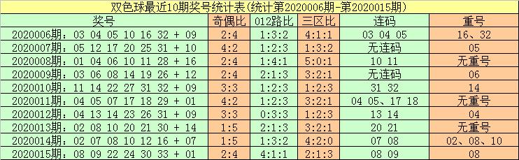 [公益彩票]暗皇双色球第20016期:红球胆06 11 26
