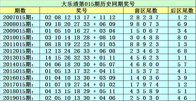[公益彩票]李太阳大乐透第20015期:前区杀0尾