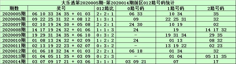 [公益彩票]天星大乐透第20015期:后区防全偶组合