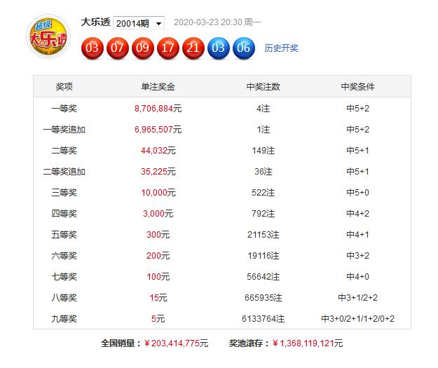 [公益彩票]唐羽大乐透第20015期:前区胆05 07 15