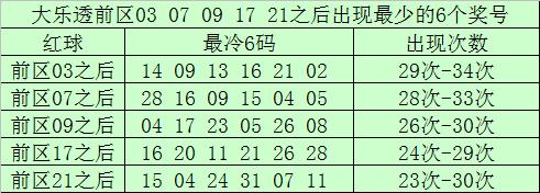 [公益彩票]南宫胜大乐透第20015期:前区凤尾33 35