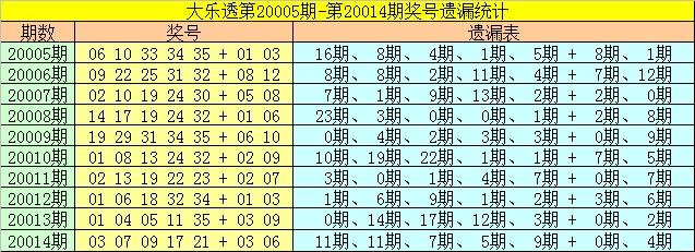 [公益彩票]崔妃大乐透第20015期:前区两胆25 30