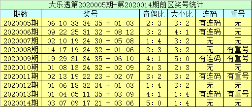 [公益彩票]李员外大乐透第20015期:前区双胆20 34