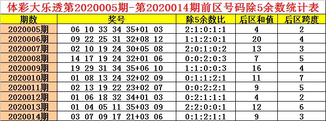 [公益彩票]钱哥大乐透第20015期:后区跨度关注1