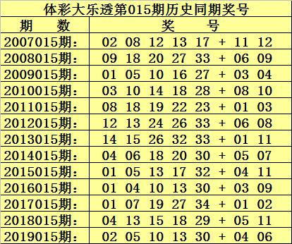 [公益彩票]杨村长大乐透第20015期:前区独胆05