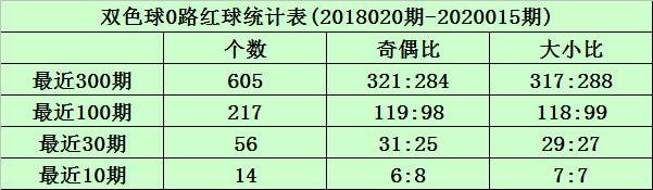 [公益彩票]沧海双色球第20016期:红球0路号走强