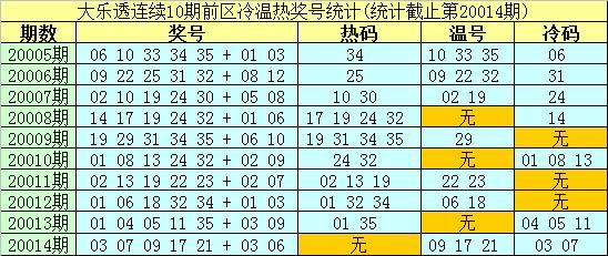 [公益彩票]南华天大乐透第20015期:前区注意温码