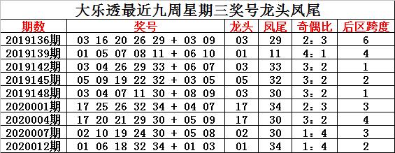 [公益彩票]钟玄大乐透第20015期:前区奇偶比3-2