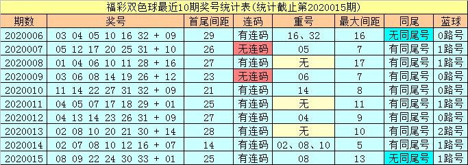 [公益彩票]潇洒哥双色球第20016期:红球杀尾数5