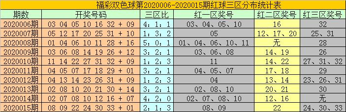 [公益彩票]耀阳双色球第20016期:凤尾关注30 31