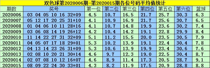 [公益彩票]韩菲双色球第20016期:龙头看好03 06