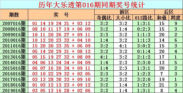 [公益彩票]彩客大乐透第20016期:凤尾关注30 33