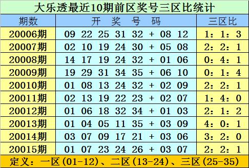 [公益彩票]双贵大乐透第20016期:前区双胆07 11