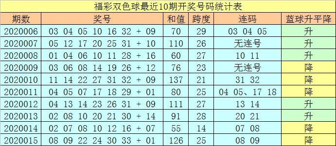 [公益彩票]王天双色球第20016期:和值看103-113