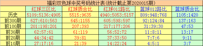 [公益彩票]唐羽双色球第20016期:本期蓝球精选04