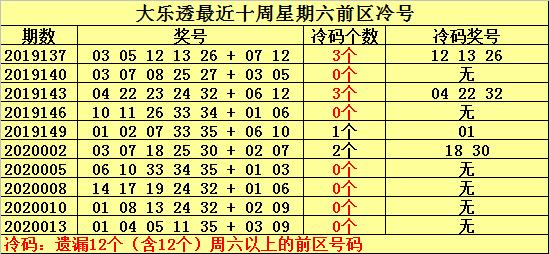 [公益彩票]何明大乐透第20016期:本期冷号关注20