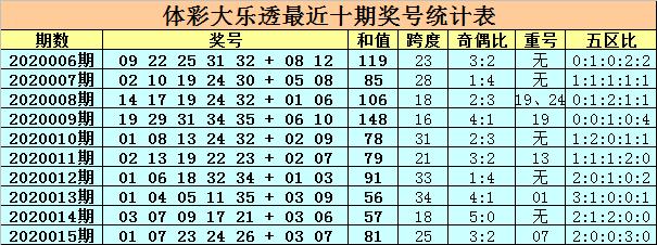 [公益彩票]卜算子大乐透第20016期:前区胆码01 08