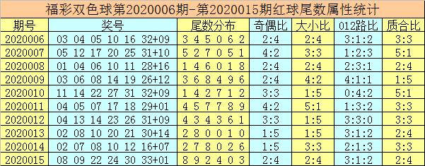 [公益彩票]唐龙双色球第20016期:红球胆码15 27