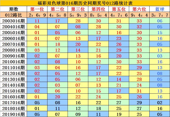 [公益彩票]李老头双色球第20016期:凤尾关注32