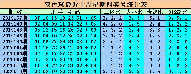 [公益彩票]王重明双色球第20016期:奇偶比看4-2