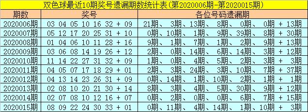 [公益彩票]聂阴阳双色球第20016期:本期凤尾看31