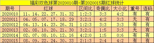 [公益彩票]郑飞双色球第20016期:蓝球看11 12 13