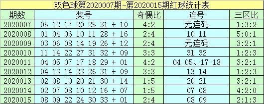 [公益彩票]杨村长双色球第20016期:连号关注27 28