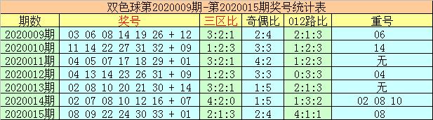 [公益彩票]李太阳双色球第20016期:重号看09 24