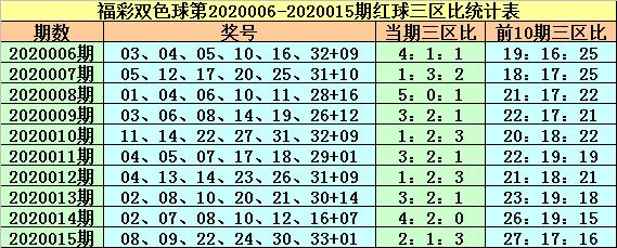 [公益彩票]紫荆花双色球第20016期:三区比1-1-4