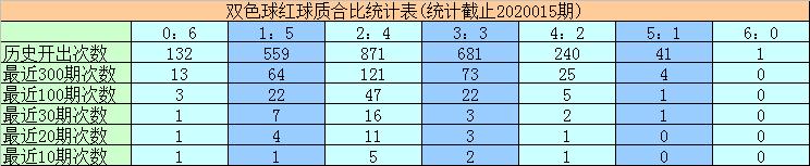 [公益彩票]黄大仙双色球第20016期:质合比看1-5