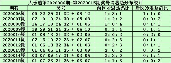 [公益彩票]姜山大乐透第20016期:前区胆码10 34