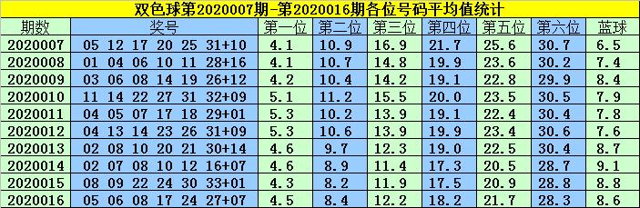 [公益彩票]韩菲双色球第20017期:蓝球03 07 11 16